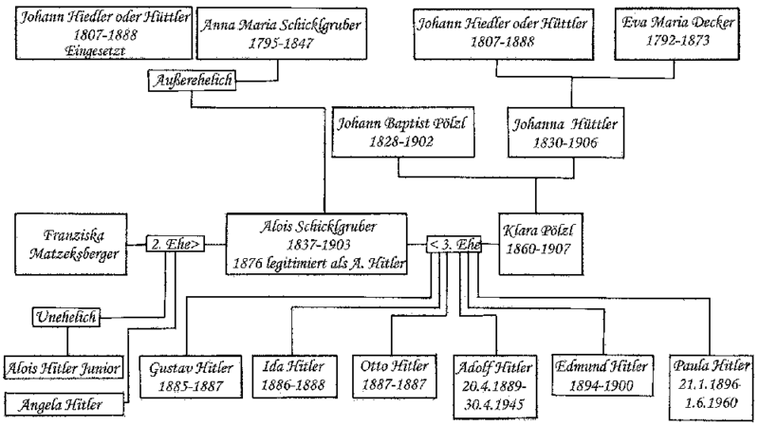 Kindheit Hitlers - Adolf Hitler - Aufstieg des Bösen